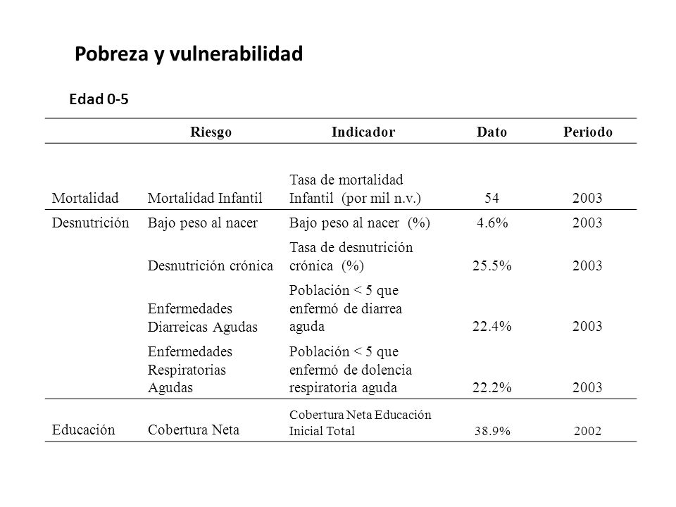 Pobreza y vulnerabilidad RiesgoIndicadorDatoPeriodo MortalidadMortalidad Infantil Tasa de mortalidad Infantil (por mil n.v.)542003 DesnutriciónBajo peso al nacerBajo peso al nacer (%)4.6%2003 Desnutrición crónica Tasa de desnutrición crónica (%)25.5%2003 Enfermedades Diarreicas Agudas Población < 5 que enfermó de diarrea aguda22.4%2003 Enfermedades Respiratorias Agudas Población < 5 que enfermó de dolencia respiratoria aguda22.2%2003 EducaciónCobertura Neta Cobertura Neta Educación Inicial Total38.9%2002 Edad 0-5