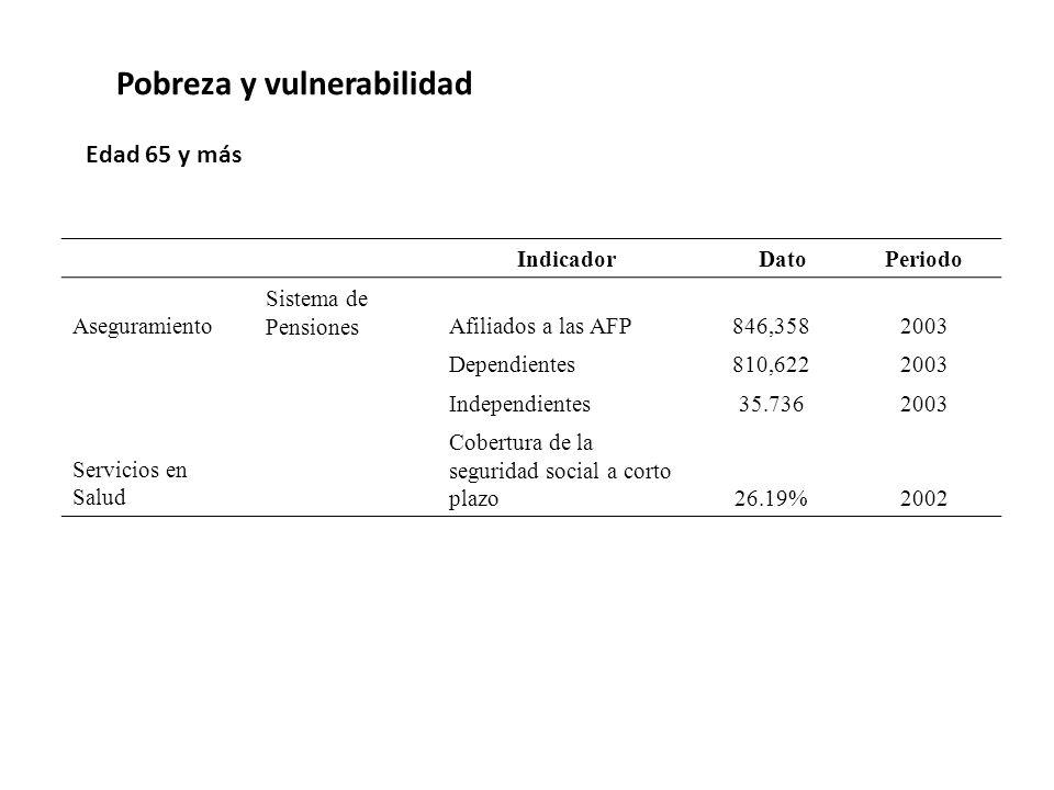 Pobreza y vulnerabilidad Indicador DatoPeriodo Aseguramiento Sistema de PensionesAfiliados a las AFP846,3582003 Dependientes810,6222003 Independientes35.7362003 Servicios en Salud Cobertura de la seguridad social a corto plazo26.19%2002 Edad 65 y más
