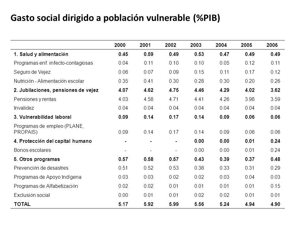 Gasto social dirigido a población vulnerable (%PIB) 2000200120022003200420052006 1.