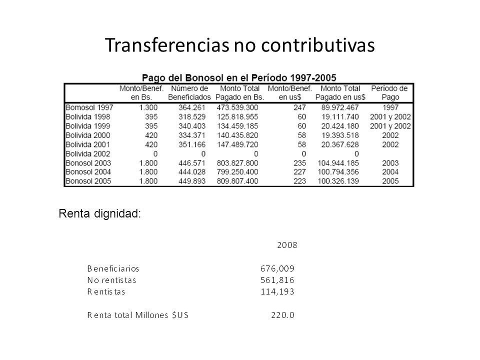 Transferencias no contributivas Renta dignidad: