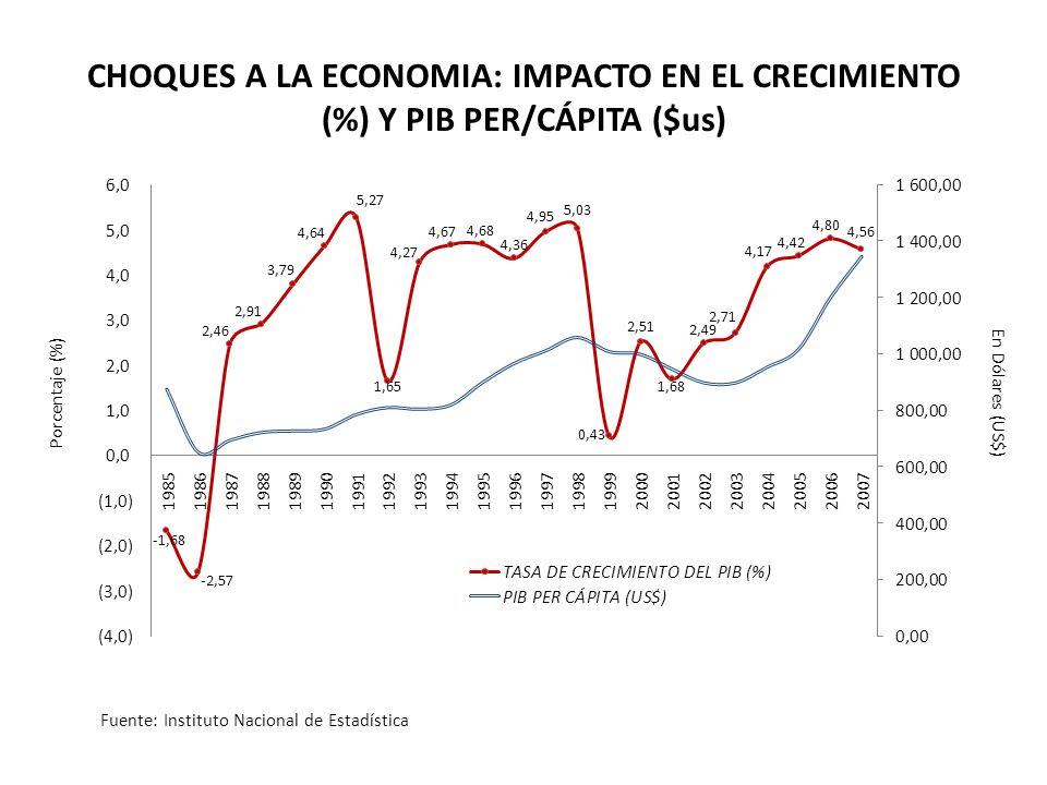 Porcentaje (%) En Dólares (US$) CHOQUES A LA ECONOMIA: IMPACTO EN EL CRECIMIENTO (%) Y PIB PER/CÁPITA ($us) Fuente: Instituto Nacional de Estadística