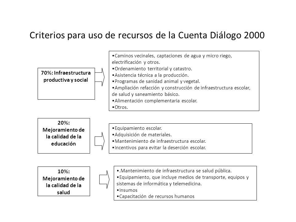 Criterios para uso de recursos de la Cuenta Diálogo 2000 70%: Infraestructura productiva y social 20%: Mejoramiento de la calidad de la educación Caminos vecinales, captaciones de agua y micro riego, electrificación y otros.