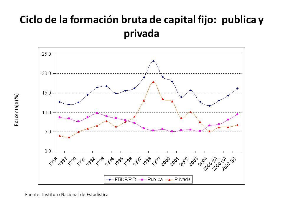 Porcentaje (%) Ciclo de la formación bruta de capital fijo: publica y privada Fuente: Instituto Nacional de Estadística
