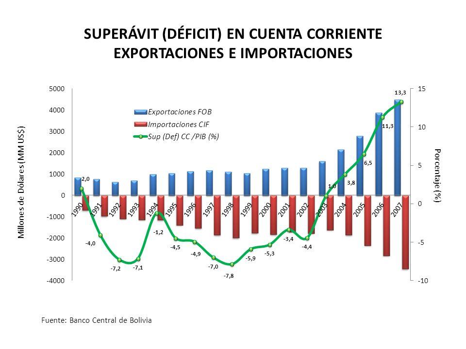 Millones de Dólares (MM US$) Porcentaje (%) SUPERÁVIT (DÉFICIT) EN CUENTA CORRIENTE EXPORTACIONES E IMPORTACIONES Fuente: Banco Central de Bolivia