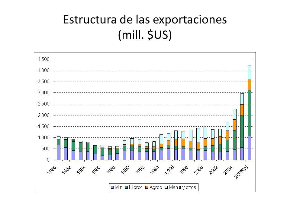 Estructura de las exportaciones (mill. $US)