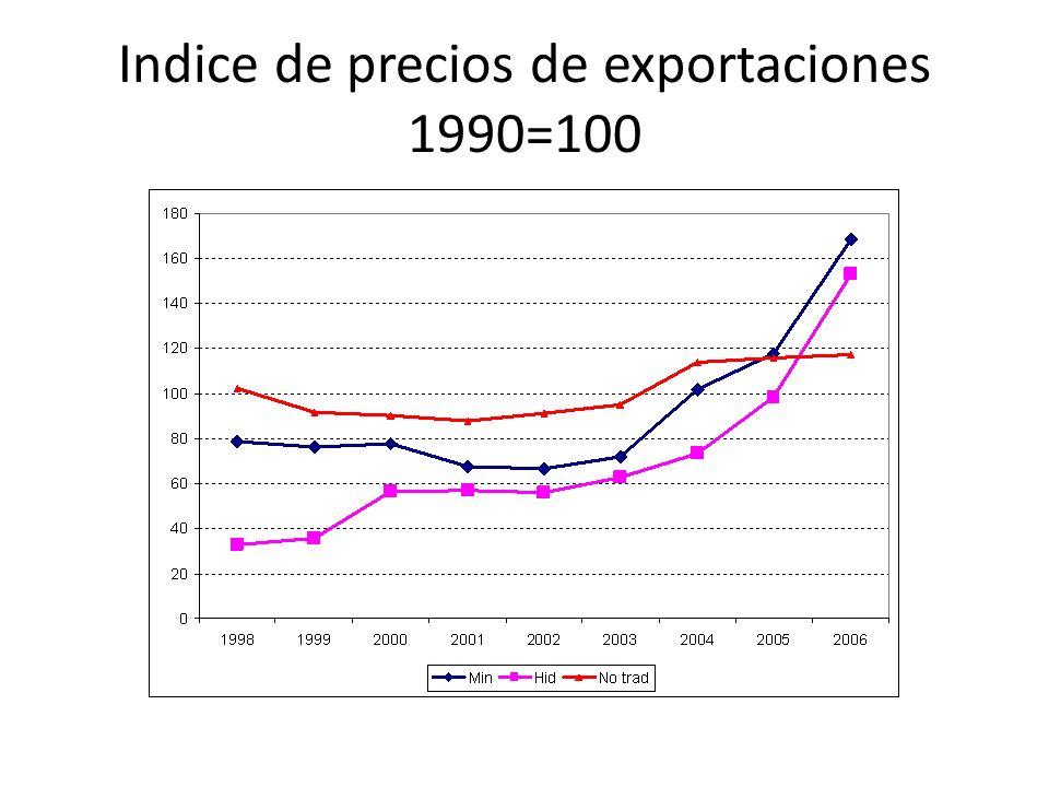 Indice de precios de exportaciones 1990=100