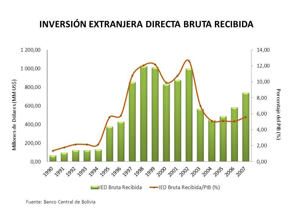 Porcentaje del PIB (%) Millones de Dólares (MM US$) INVERSIÓN EXTRANJERA DIRECTA BRUTA RECIBIDA Fuente: Banco Central de Bolivia