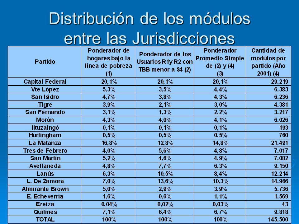 Distribución de los módulos entre las Jurisdicciones