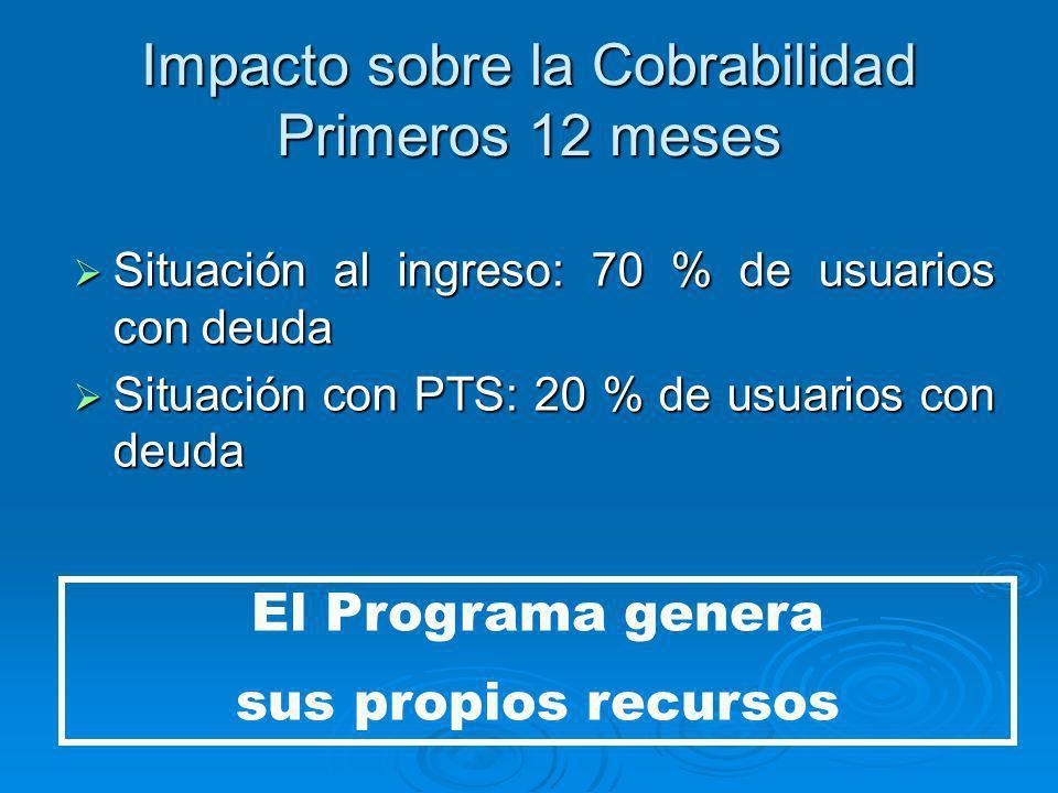 Impacto sobre la Cobrabilidad Primeros 12 meses Situación al ingreso: 70 % de usuarios con deuda Situación al ingreso: 70 % de usuarios con deuda Situación con PTS: 20 % de usuarios con deuda Situación con PTS: 20 % de usuarios con deuda El Programa genera sus propios recursos