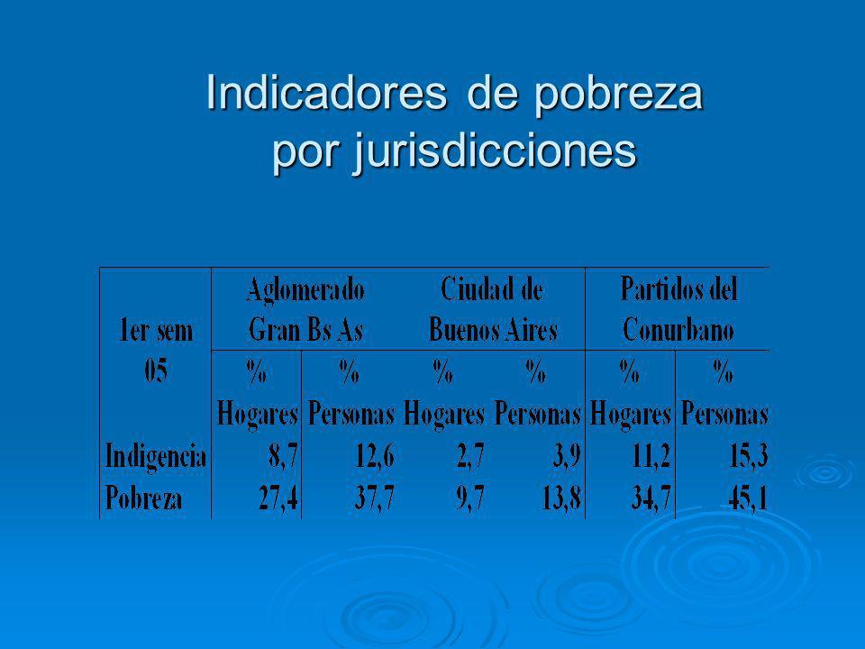 Indicadores de pobreza por jurisdicciones
