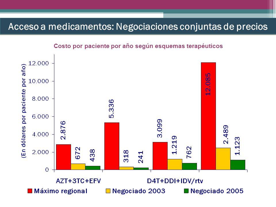 Acceso a medicamentos: Negociaciones conjuntas de precios Costo por paciente por año según esquemas terapéuticos