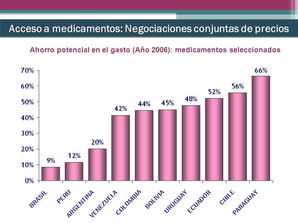 Ahorro potencial en el gasto (Año 2006): medicamentos seleccionados Acceso a medicamentos: Negociaciones conjuntas de precios