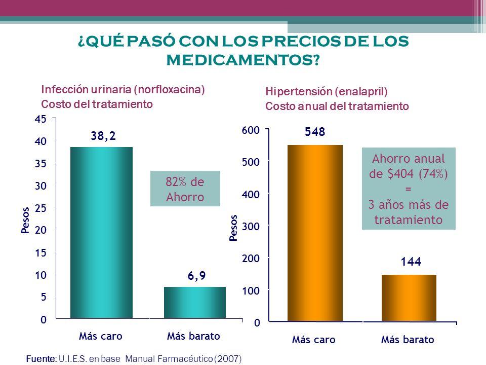 Infección urinaria (norfloxacina) Costo del tratamiento Hipertensión (enalapril) Costo anual del tratamiento Ahorro anual de $404 (74%) = 3 años más de tratamiento 82% de Ahorro Fuente: U.I.E.S.