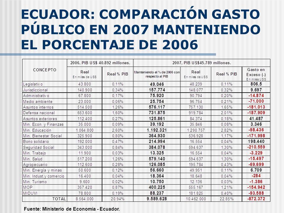 ECUADOR: COMPARACIÓN GASTO PÚBLICO EN 2007 MANTENIENDO EL PORCENTAJE DE 2006 Fuente: Ministerio de Economía - Ecuador.
