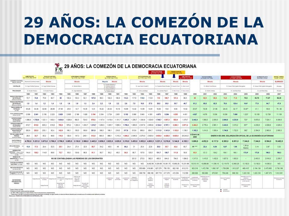 29 AÑOS: LA COMEZÓN DE LA DEMOCRACIA ECUATORIANA