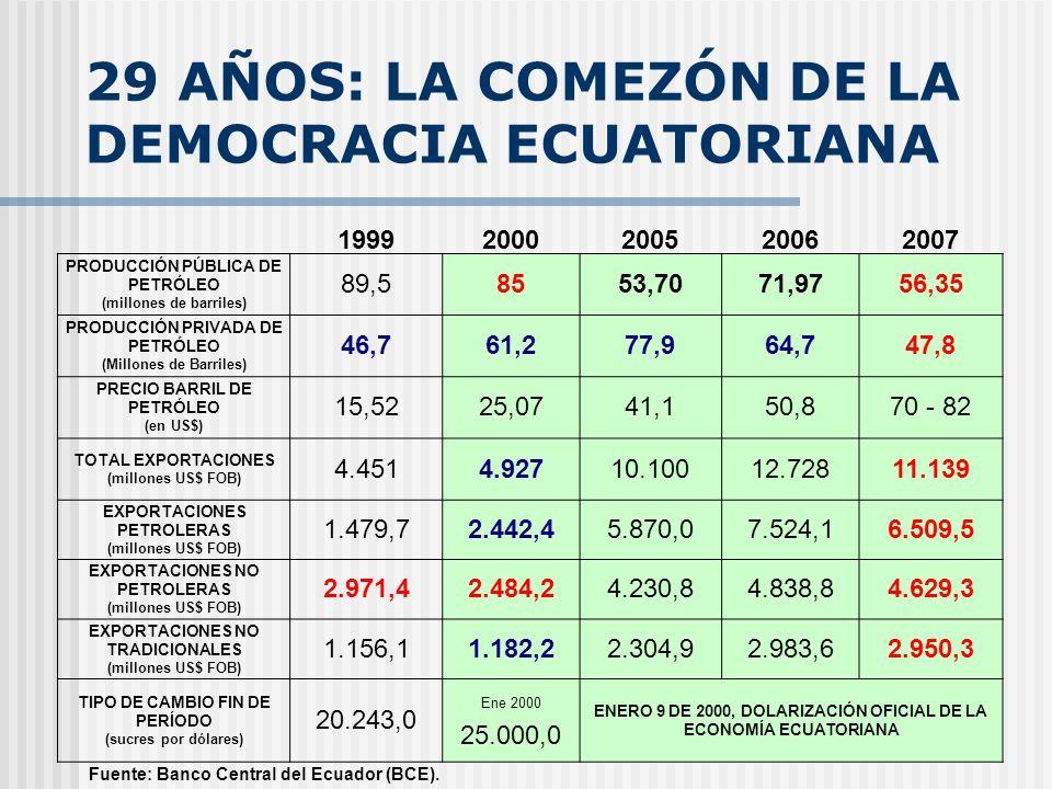 29 AÑOS: LA COMEZÓN DE LA DEMOCRACIA ECUATORIANA Fuente: Banco Central del Ecuador (BCE).