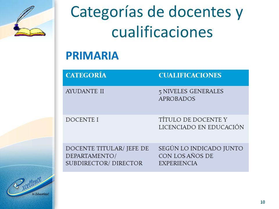 Categorías de docentes y cualificaciones PRIMARIA CATEGORÍACUALIFICACIONES AYUDANTE II5 NIVELES GENERALES APROBADOS DOCENTE ITÍTULO DE DOCENTE Y LICEN