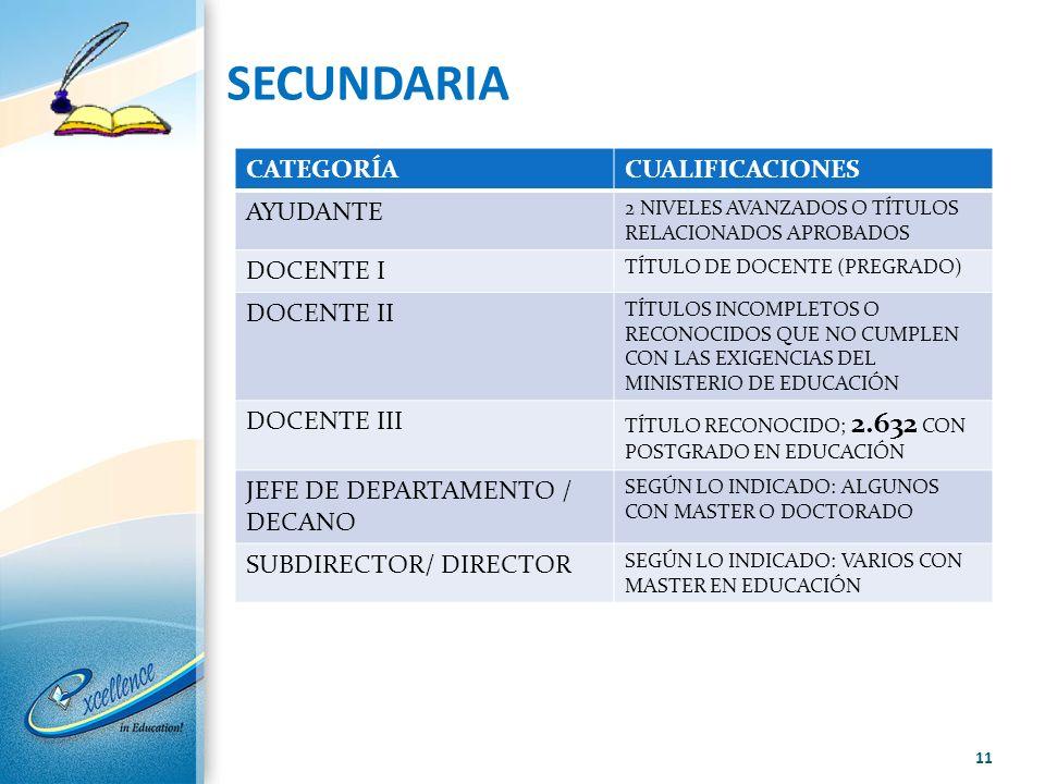 SECUNDARIA CATEGORÍACUALIFICACIONES AYUDANTE 2 NIVELES AVANZADOS O TÍTULOS RELACIONADOS APROBADOS DOCENTE I TÍTULO DE DOCENTE (PREGRADO) DOCENTE II TÍ