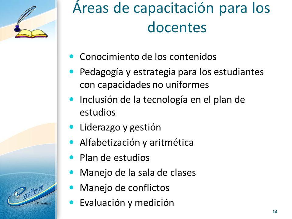 Áreas de capacitación para los docentes Conocimiento de los contenidos Pedagogía y estrategia para los estudiantes con capacidades no uniformes Inclus