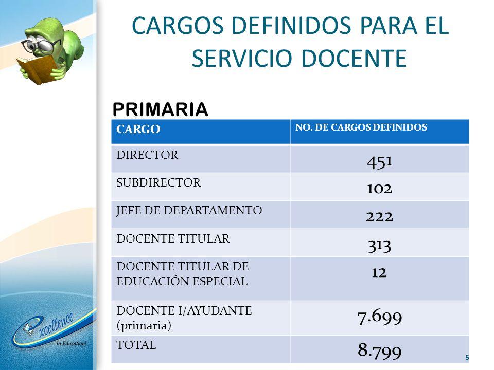CARGOS DEFINIDOS PARA EL SERVICIO DOCENTE CARGO NO. DE CARGOS DEFINIDOS DIRECTOR 451 SUBDIRECTOR 102 JEFE DE DEPARTAMENTO 222 DOCENTE TITULAR 313 DOCE