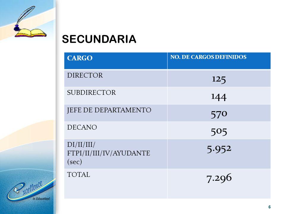 SECUNDARIA CARGO NO. DE CARGOS DEFINIDOS DIRECTOR 125 SUBDIRECTOR 144 JEFE DE DEPARTAMENTO 570 DECANO 505 DI/II/III/ FTPI/II/III/IV/AYUDANTE (sec) 5.9