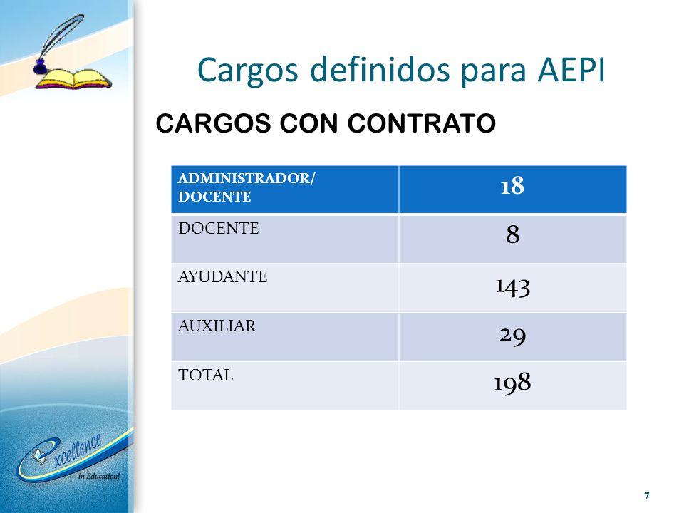 Cargos definidos para AEPI CARGOS CON CONTRATO 7 ADMINISTRADOR/ DOCENTE 18 DOCENTE 8 AYUDANTE 143 AUXILIAR 29 TOTAL 198