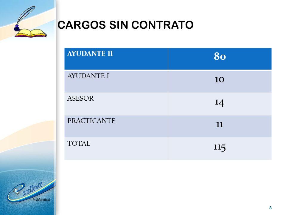 CARGOS SIN CONTRATO AYUDANTE II 80 AYUDANTE I 10 ASESOR 14 PRACTICANTE 11 TOTAL 115 8