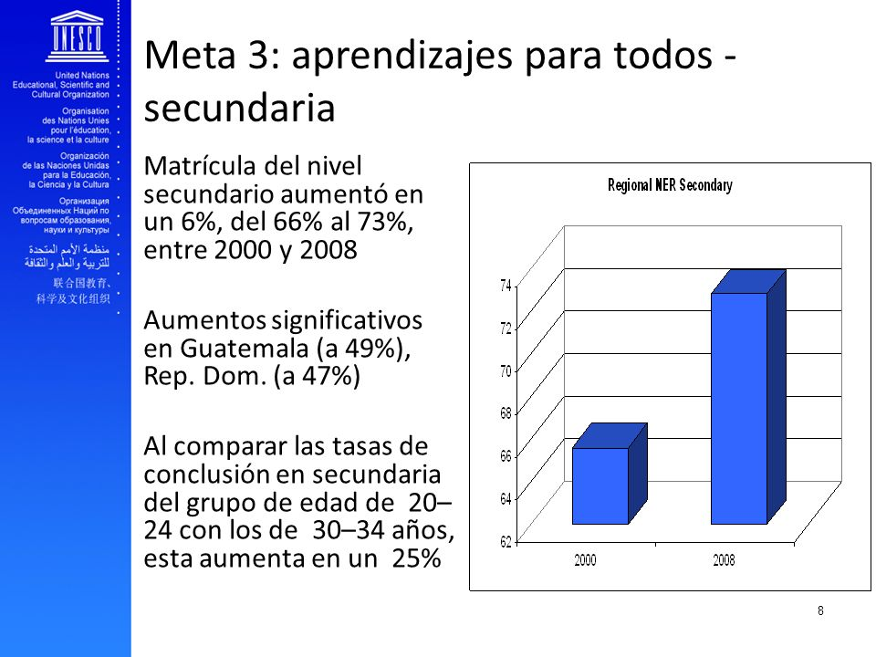 EFA and youth transition to work Educación Terciaria Matrícula aumentó de 22% a 38% entre 2000 y 2008, es decir, aumentó en un 16%.