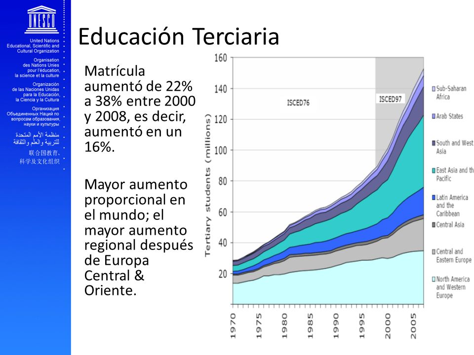 EFA and youth transition to work Educación Terciaria Matrícula aumentó de 22% a 38% entre 2000 y 2008, es decir, aumentó en un 16%. Mayor aumento prop