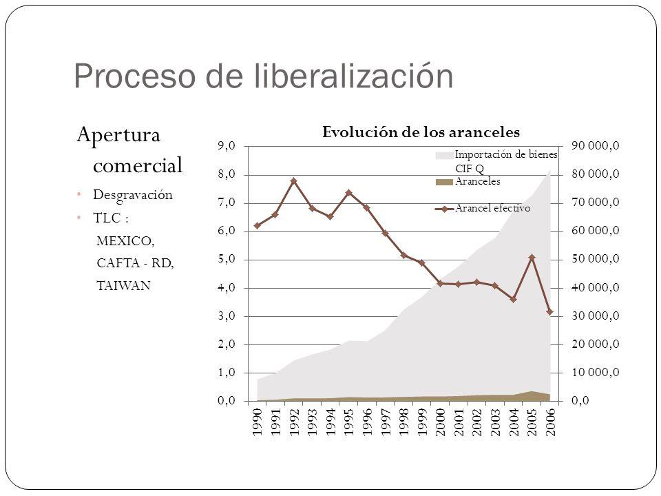 Proceso de liberalización Privatización FERROCARRILES GUATEL 1998 ENERGIA 1998 CONCESIONES ( CARRETERAS ) 1998 BANCOS (BANRURAL) Apertura financiera