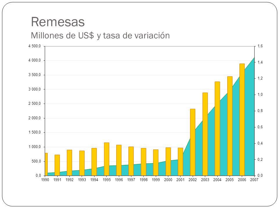 Desnutrición crónica Censo de peso y talla 2001