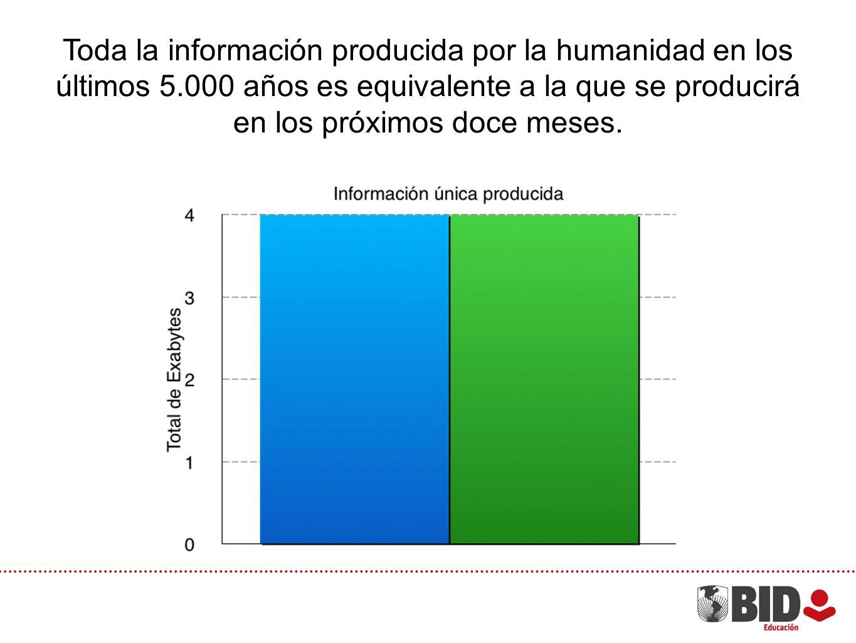 Toda la información producida por la humanidad en los últimos 5.000 años es equivalente a la que se producirá en los próximos doce meses.
