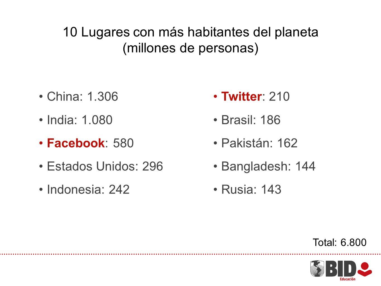 China: 1.306 India: 1.080 Facebook: 580 Estados Unidos: 296 Indonesia: 242 10 Lugares con más habitantes del planeta (millones de personas) Total: 6.800 Twitter: 210 Brasil: 186 Pakistán: 162 Bangladesh: 144 Rusia: 143