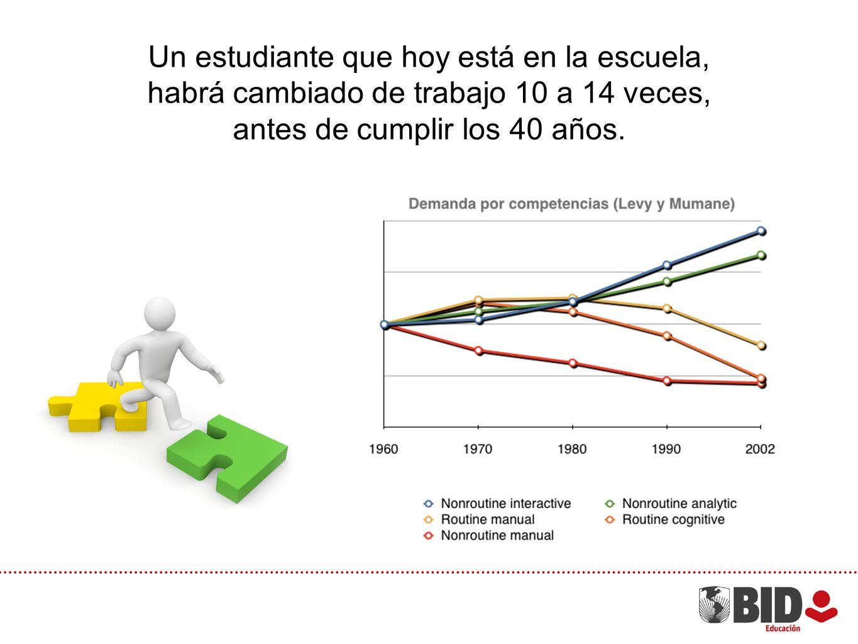 Un estudiante que hoy está en la escuela, habrá cambiado de trabajo 10 a 14 veces, antes de cumplir los 40 años.