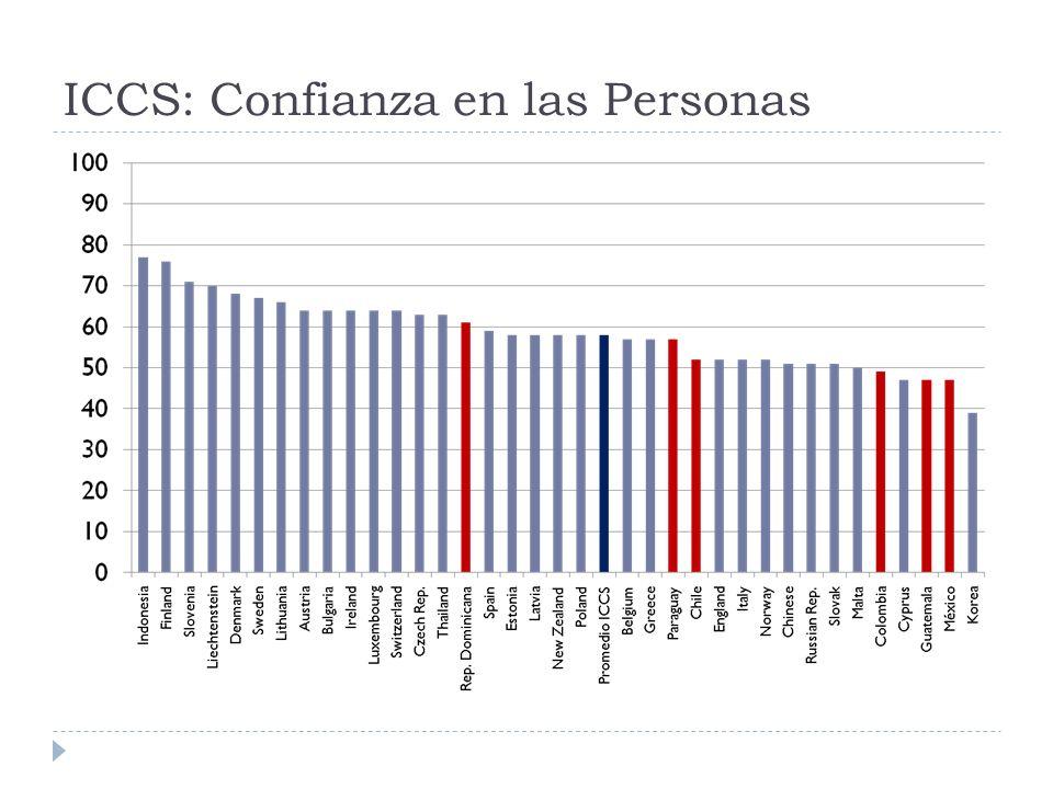 ICCS: Confianza en las Personas