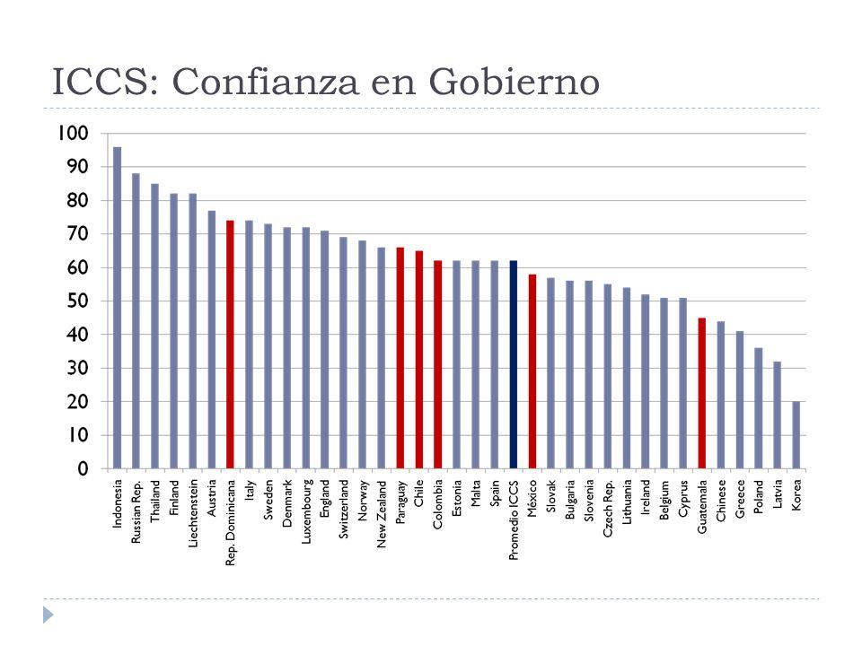 ICCS: Confianza en Gobierno