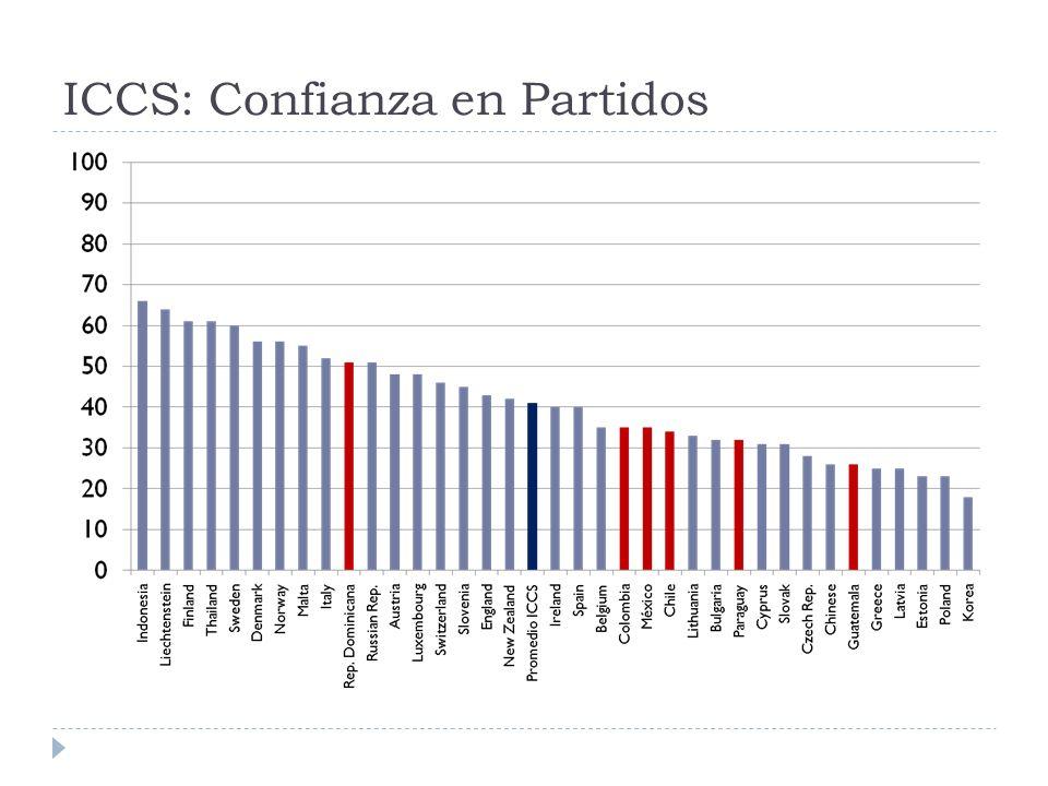 ICCS: Confianza en Partidos