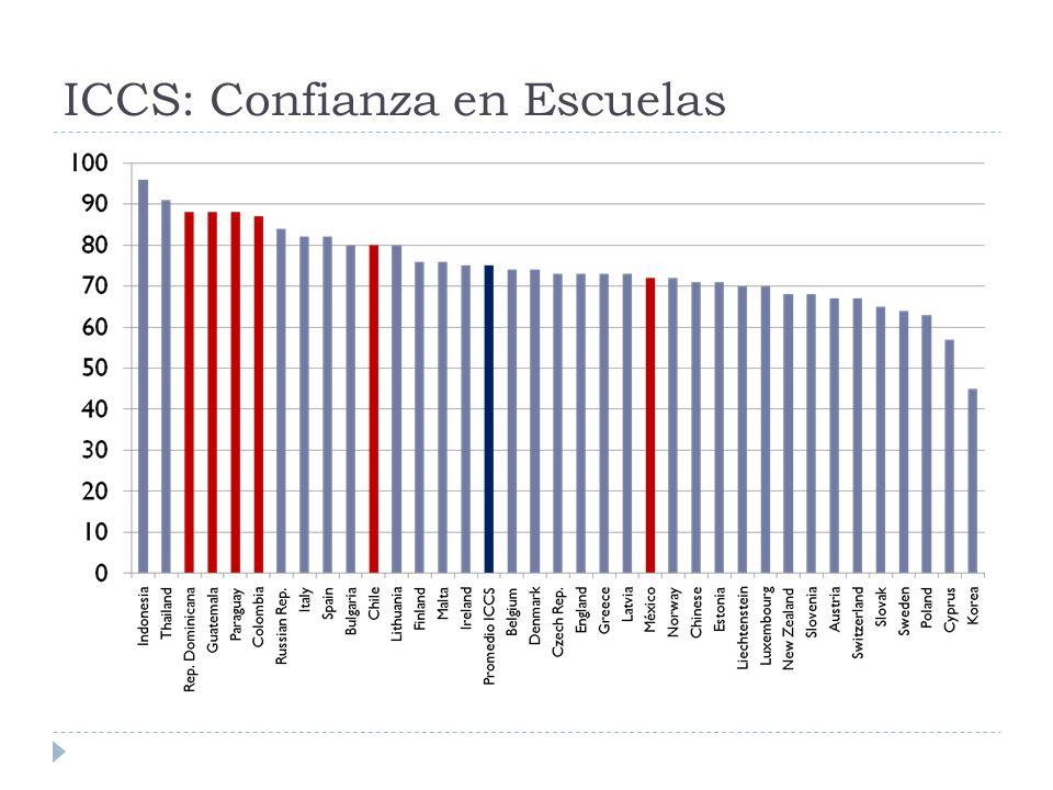 ICCS: Confianza en Escuelas