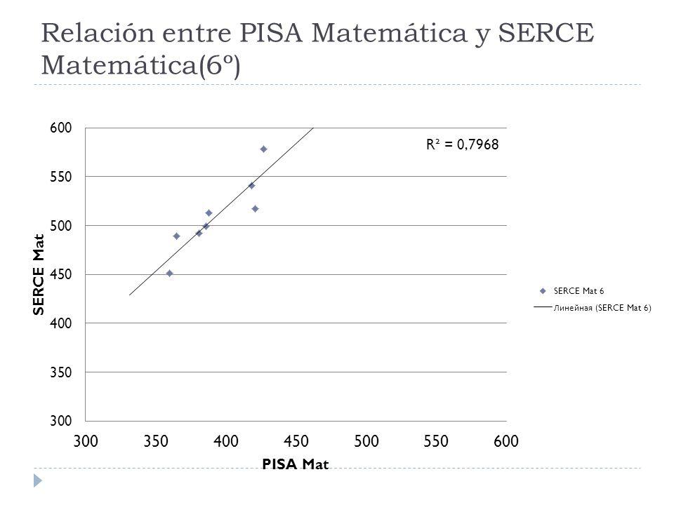 Relación entre PISA Matemática y SERCE Matemática(6º)