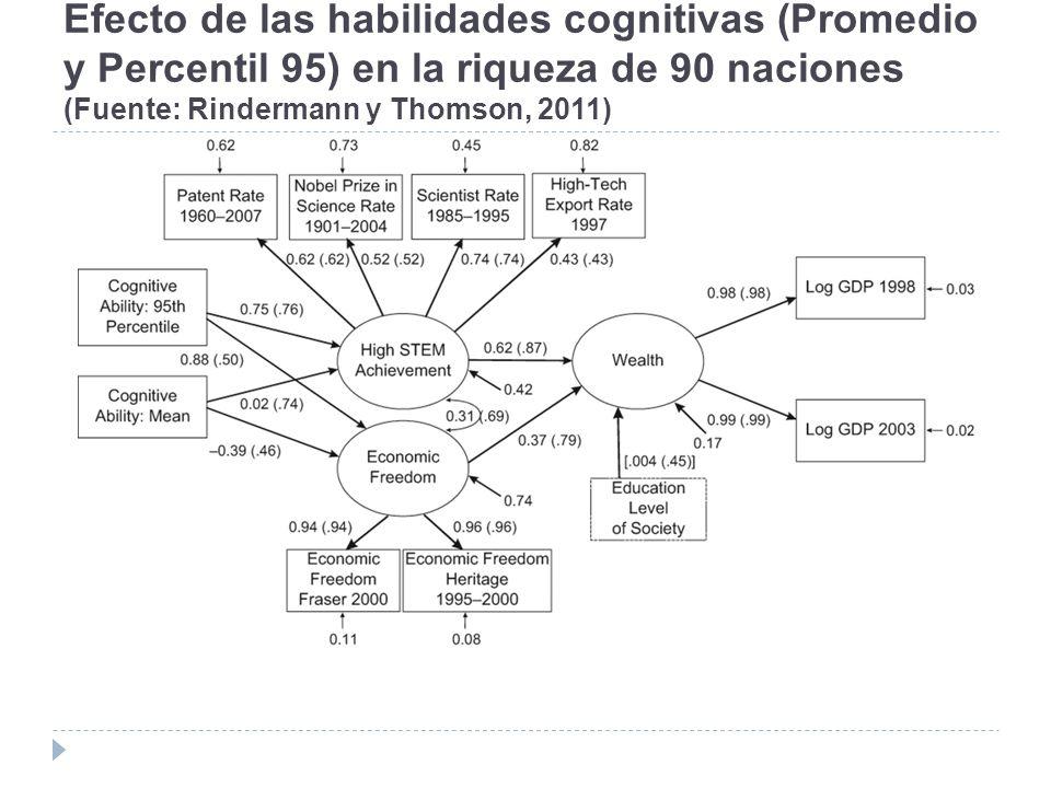 Efecto de las habilidades cognitivas (Promedio y Percentil 95) en la riqueza de 90 naciones (Fuente: Rindermann y Thomson, 2011)