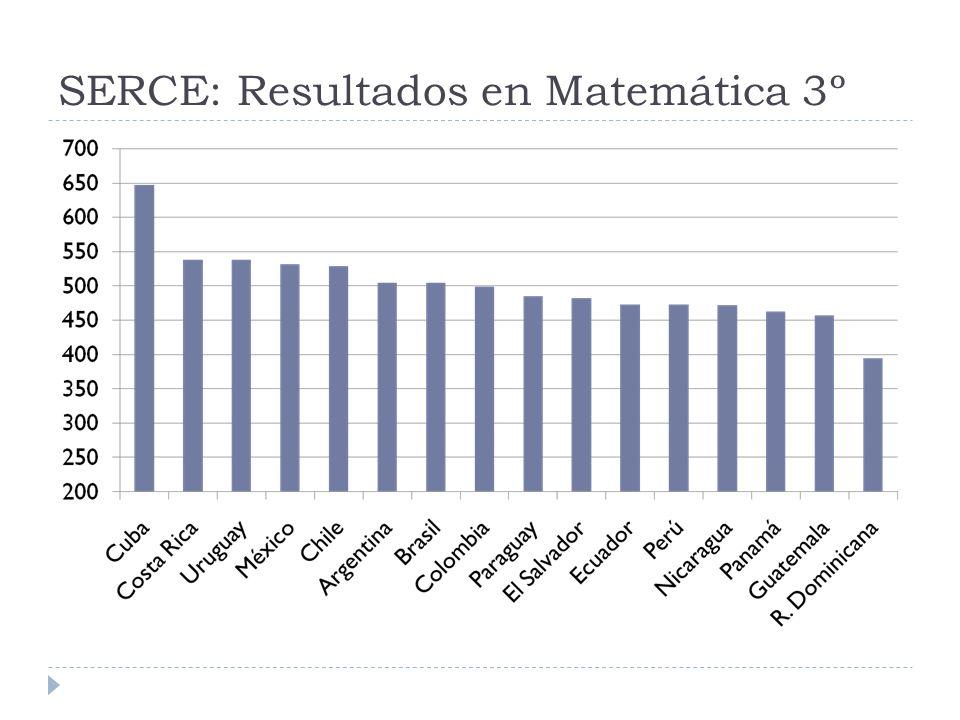 SERCE: Resultados en Matemática 3º
