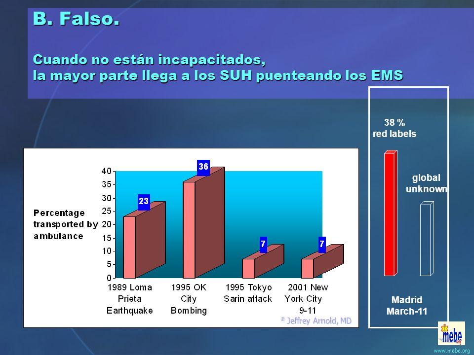 2. Verdadero o falso: La mayor parte de las víctimas son evacuadas a los hospitales por los Servicios de Emergencias. A.Verdadero B.Falso