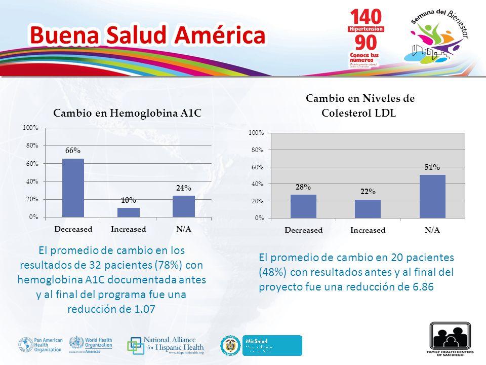 El promedio de cambio en los resultados de 32 pacientes (78%) con hemoglobina A1C documentada antes y al final del programa fue una reducción de 1.07