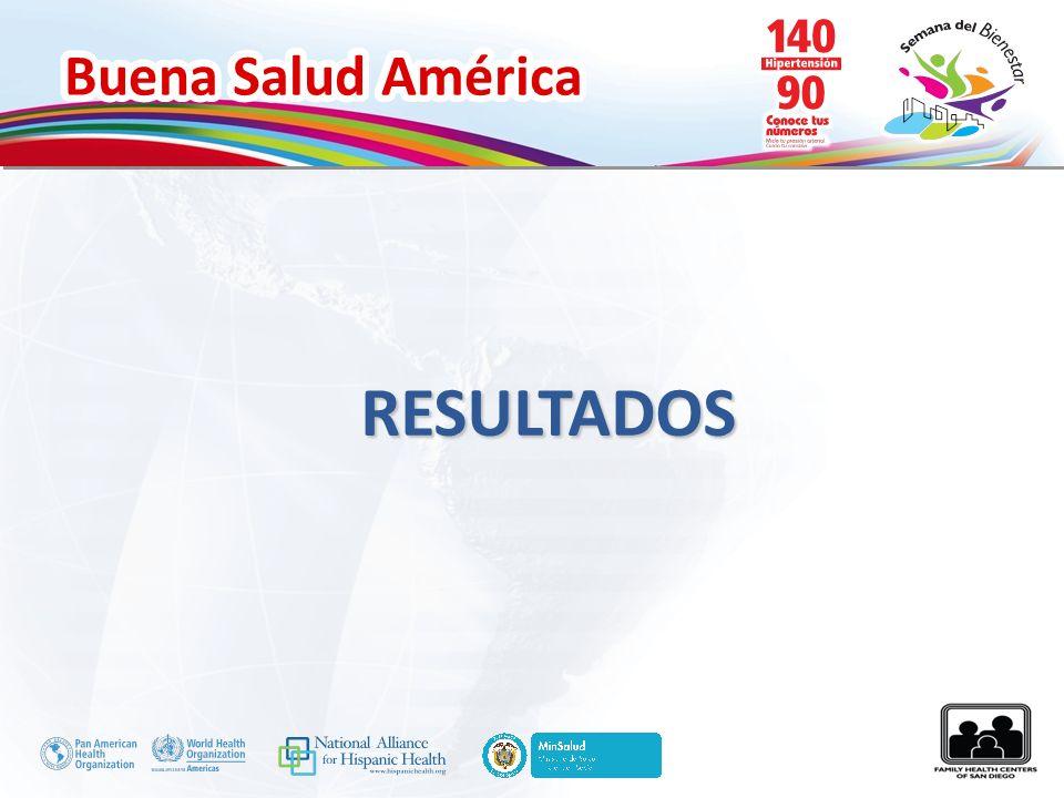Buena Salud América RESULTADOS