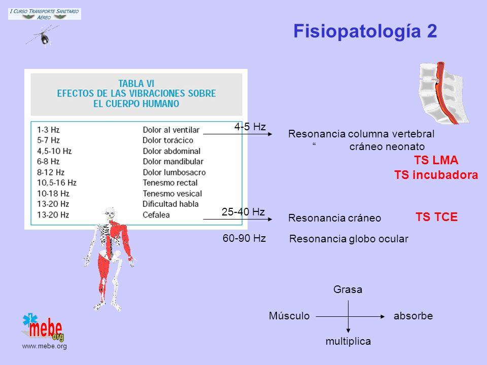 www.mebe.org Fisiopatología 1 Dos palas 4-5 Hz Nuevos modelos – mayor frecuencia el efecto aditivo más importante sobre resto de factores G Fuerzas de