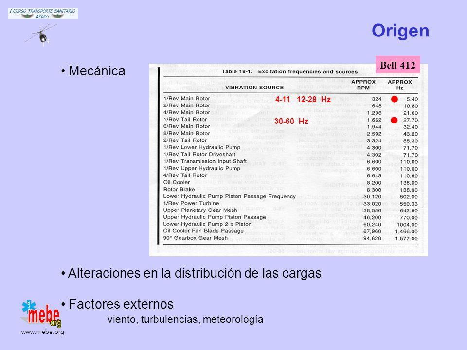 www.mebe.org Origen Mecánica Alteraciones en la distribución de las cargas Factores externos viento, turbulencias, meteorología Bell 412..