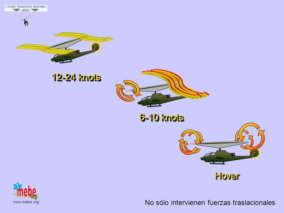 www.mebe.org No sólo intervienen fuerzas traslacionales HoverHover 6-10 knots 12-24 knots