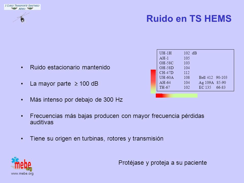 www.mebe.org Características Frecuencia Intensidad Duración Hz 2020.000 2006.800 dB 160rotura timpánica 140dolor 120malestar 85molestia, daño 65conver
