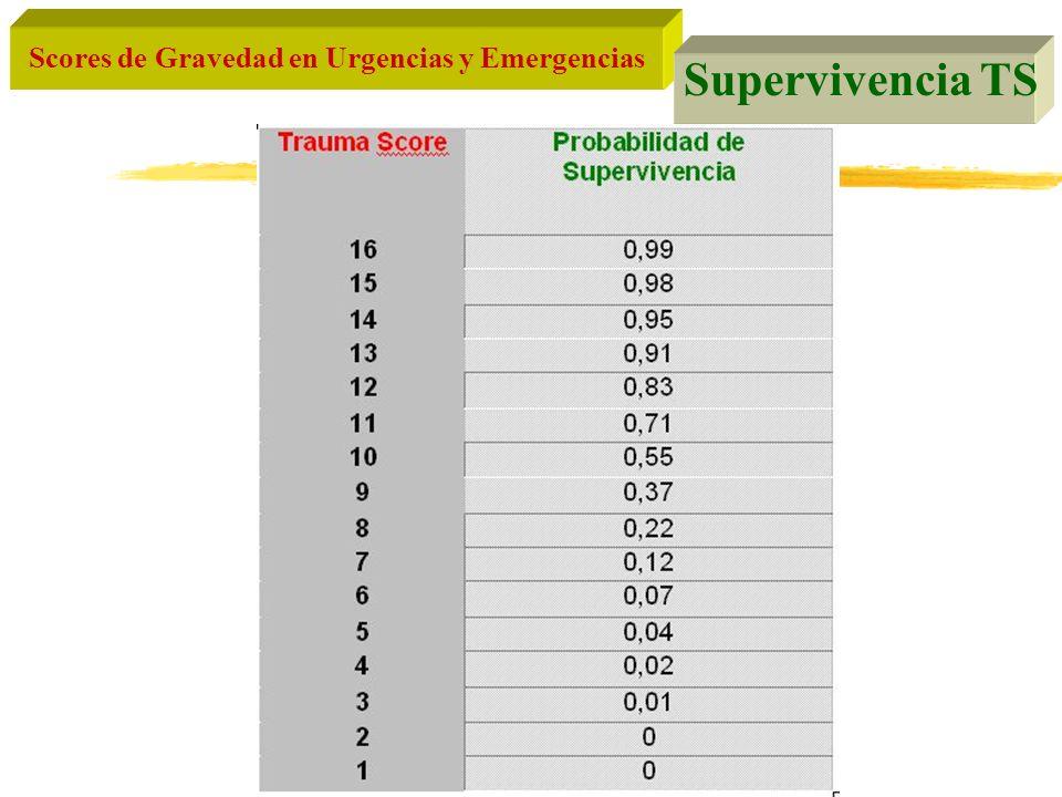 Scores de Gravedad en Urgencias y Emergencias Supervivencia TS