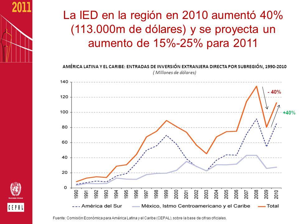 La IED en la región en 2010 aumentó 40% (113.000m de dólares) y se proyecta un aumento de 15%-25% para 2011 AMÉRICA LATINA Y EL CARIBE: ENTRADAS DE IN